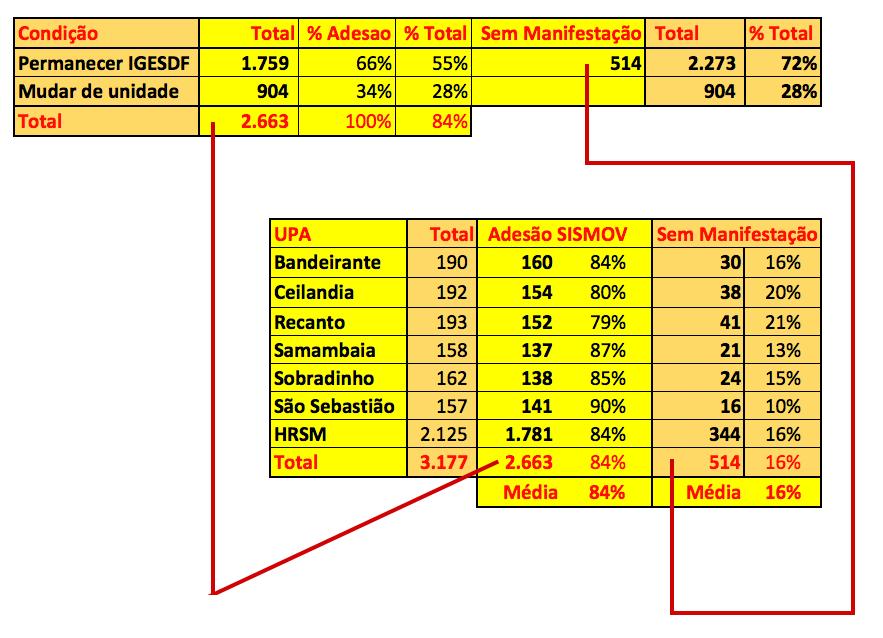 Tabela do sistema de movimentação da Secretaria de Saúde do DF - Fonte: SISMOB/SES-DF