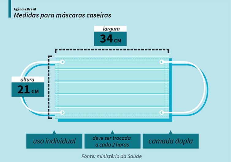 Veja as medidas para a produção de máscaras caseiras, de acordo com as orientações do Ministério da Saúde. - Agência Brasil